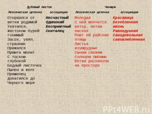 Дубовый листок Чинара Лексическая цепочка ассоциации Лексическая цепочка ассоциа