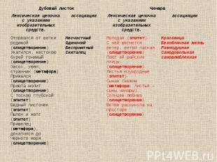 Дубовый листок Чинара Лексическая цепочка с указанием изобразительных средств. а
