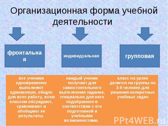 Организационная форма учебной деятельности фронтальная индивидуальная групповая все ученики одновременно выполняют одинаковую, общую для всех работу, всем классом обсуждают, сравнивают и обобщают ее результаты. каждый ученик получает для самостоятел…