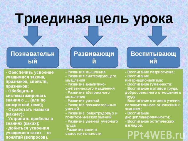 Триединая цель урока Познавательный Развивающий Воспитывающий - Обеспечить усвоение учащимися закона, признаков, свойств, признаков; - Обобщить и систематизировать знания о … (или по конкретной теме); - Отработать навыки (какие?); - Устранить пробел…