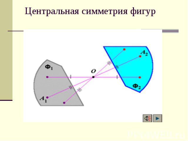 Центральная симметрия фигур