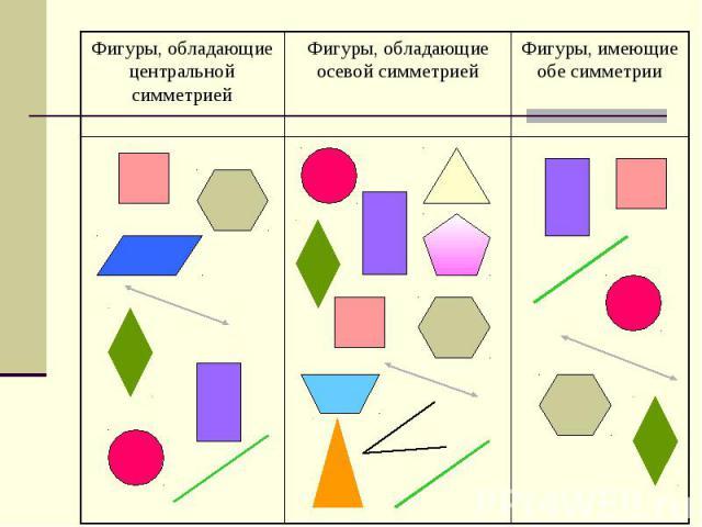 Фигуры, имеющие обе симметрии Фигуры, обладающие осевой симметрией Фигуры, обладающие центральной симметрией