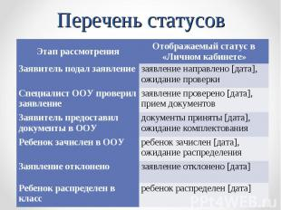 Перечень статусов Этап рассмотрения Отображаемый статус в «Личном кабинете» Заяв