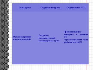 Этап урока Содержание урока Содержание УУД Организационно-мотивационный Создание