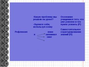 Рефлексия Какую проблему мы решали на уроке? -Оцените себя, используя схему знаю