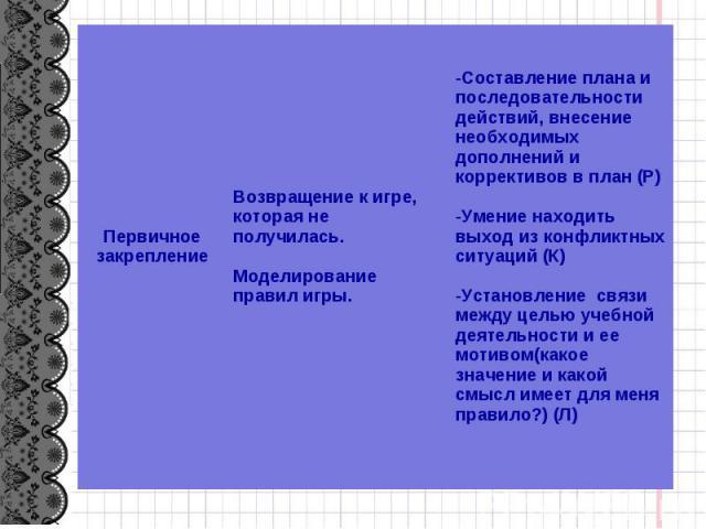 Первичное закрепление Возвращение к игре, которая не получилась. Моделирование правил игры. Составление плана и последовательности действий, внесение необходимых дополнений и коррективов в план (Р) Умение находить выход из конфликтных ситуаций (К) У…