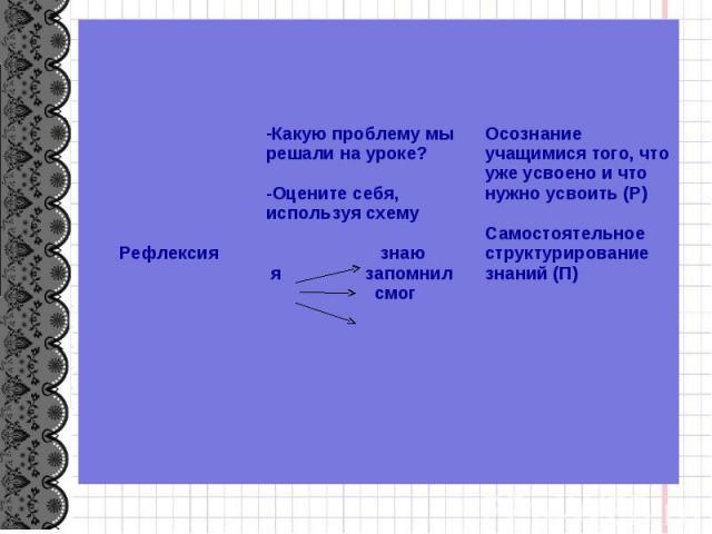 Рефлексия Какую проблему мы решали на уроке? -Оцените себя, используя схему знаю я запомнил смог Осознание учащимися того, что уже усвоено и что нужно усвоить (Р) Самостоятельное структурирование знаний (П)