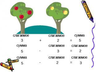 слагаемое слагаемое сумма 3 + 2 = 5 сумма слагаемое слагаемое 5 - 3 = 2 сумма 5
