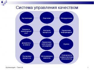 * Система управления качеством Организация Персонал Оборудование Закупка и инвен