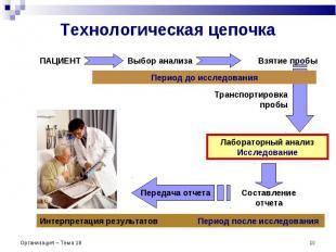 Организация – Тема 18 * Технологическая цепочка ПАЦИЕНТ Выбор анализа Взятие про