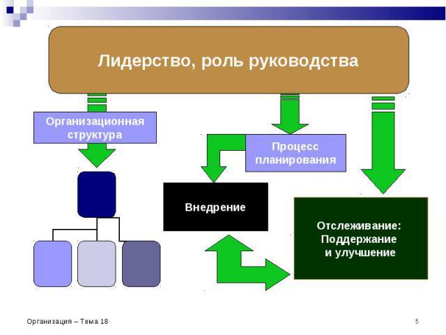 Организация – Тема 18 * Внедрение Процесс планирования Отслеживание: Поддержание и улучшение Лидерство, роль руководства Организационная структура