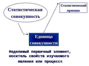 Статистическая совокупность Неделимый первичный элемент, носитель свойств изучае