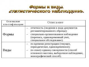 Основание классификацииОписание Формыотчетность (сведения в виде документов регл