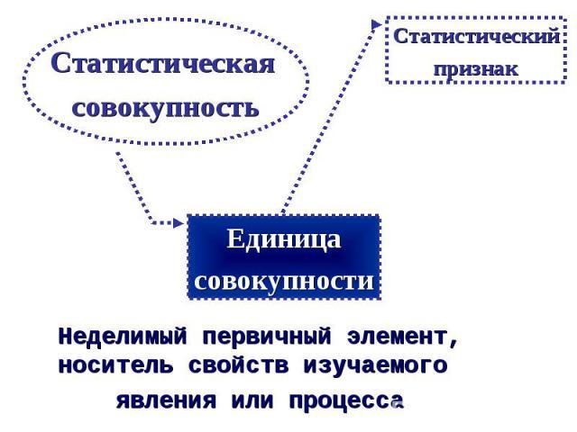 Статистическая совокупность Неделимый первичный элемент, носитель свойств изучаемого явления или процесса Единица совокупности Статистический признак
