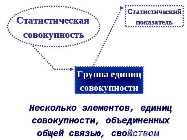 Несколько элементов, единиц совокупности, объединенных общей связью, свойством Статистическая совокупность Группа единиц совокупности Статистический показатель
