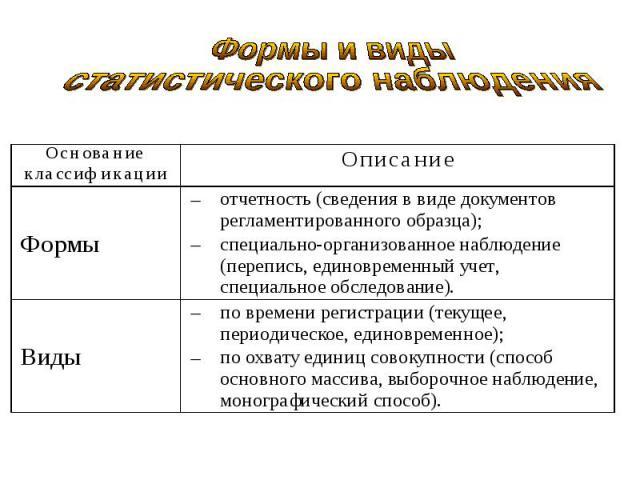 Основание классификацииОписание Формыотчетность (сведения в виде документов регламентированного образца);специально-организованное наблюдение (перепись, единовременный учет, специальное обследование).Видыпо времени регистрации (текущее, периодическо…