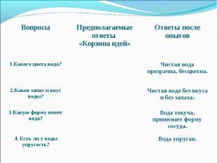 Вопросы Предполагаемые ответы «Корзина идей» Ответы после опытов 1.Какого цвета