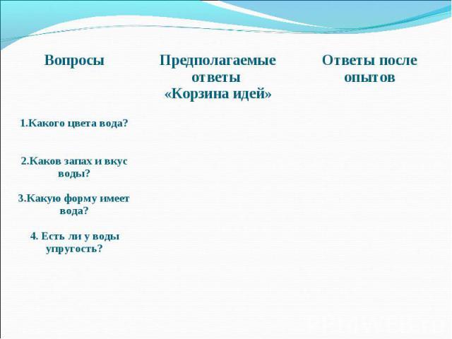 Вопросы Предполагаемые ответы «Корзина идей» Ответы после опытов 1.Какого цвета вода? 2.Каков запах и вкус воды? 3.Какую форму имеет вода? 4. Есть ли у воды упругость?