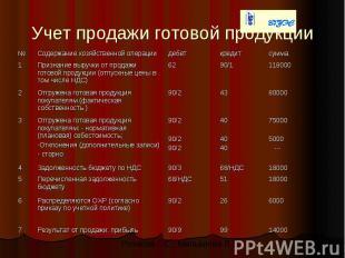 6000 26 90/2 Распределяются ОХР (согласно приказу по учетной политике) 6 14000 9