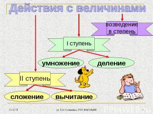 * (c) Л.А.Устименко, ГОУ ФМЛ №366 * сложение II ступень I ступень возведение в с