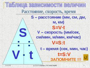 * (c) Л.А.Устименко, ГОУ ФМЛ №366 * V – скорость (мм/сек, см/мин, м/мин, км/час)