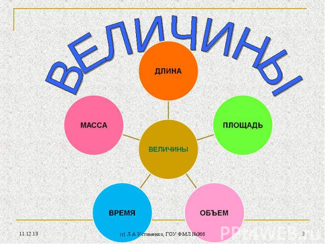 * * (c) Л.А.Устименко, ГОУ ФМЛ №366