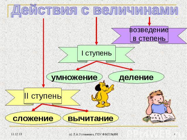 * (c) Л.А.Устименко, ГОУ ФМЛ №366 * сложение II ступень I ступень возведение в степень вычитание умножение деление