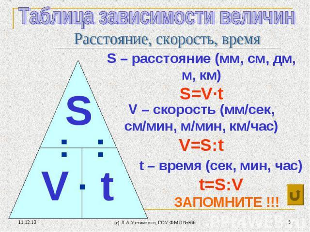 * (c) Л.А.Устименко, ГОУ ФМЛ №366 * V – скорость (мм/сек, см/мин, м/мин, км/час) V=S:t S V t : : ∙ S – расстояние (мм, см, дм, м, км) S=V∙t t – время (сек, мин, час) t=S:V ЗАПОМНИТЕ !!!