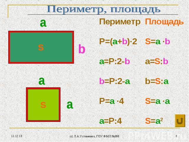 * (c) Л.А.Устименко, ГОУ ФМЛ №366 * S S а а а b Периметр Площадь P=(a+b)∙2 S=a ∙b a=P:2-b a=S:b b=P:2-a b=S:a P=a ∙4 S=a ∙a a=P:4 S=a2 S S