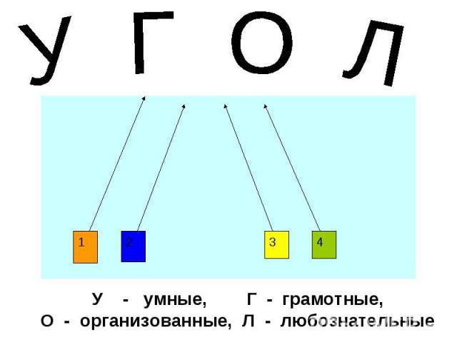 1 2 3 4 У - умные, Г - грамотные, О - организованные, Л - любознательные