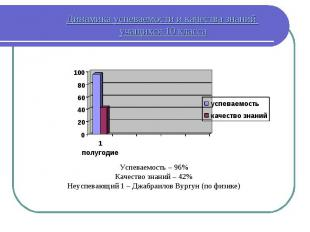 Динамика успеваемости и качества знаний учащихся 10 класса Успеваемость – 96% Ка