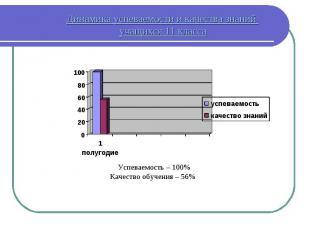 Динамика успеваемости и качества знаний учащихся 11 класса Успеваемость – 100% К