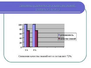 Динамика успеваемости и качества знаний учащихся 5 класса Снижения качества знан