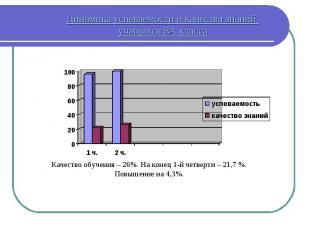 Динамика успеваемости и качества знаний учащихся 8А класса Качество обучения – 2