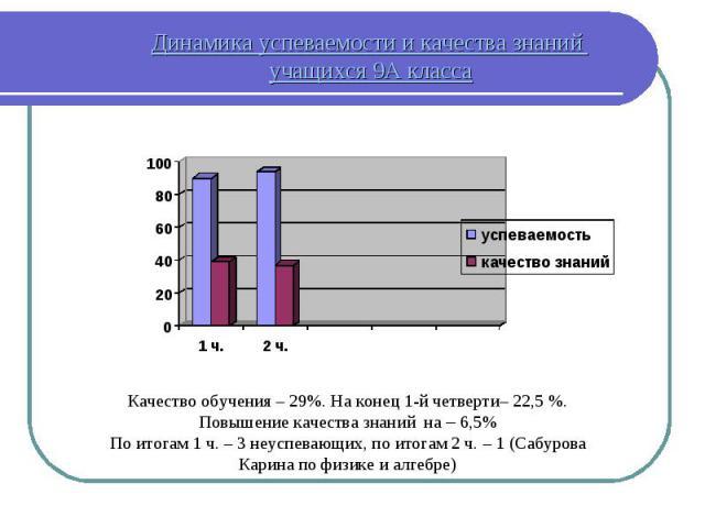 Динамика успеваемости и качества знаний учащихся 9А класса Качество обучения – 29%. На конец 1-й четверти– 22,5 %. Повышение качества знаний на – 6,5% По итогам 1 ч. – 3 неуспевающих, по итогам 2 ч. – 1 (Сабурова Карина по физике и алгебре)