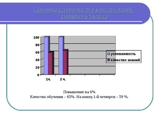 Динамика успеваемости и качества знаний учащихся 6А класса Повышение на 6% Качество обучения – 65%. На конец 1-й четверти – 59 %.