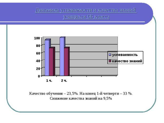Динамика успеваемости и качества знаний учащихся 6Б класса Качество обучения – 23,5%. На конец 1-й четверти – 33 %. Снижение качества знаний на 9,5%