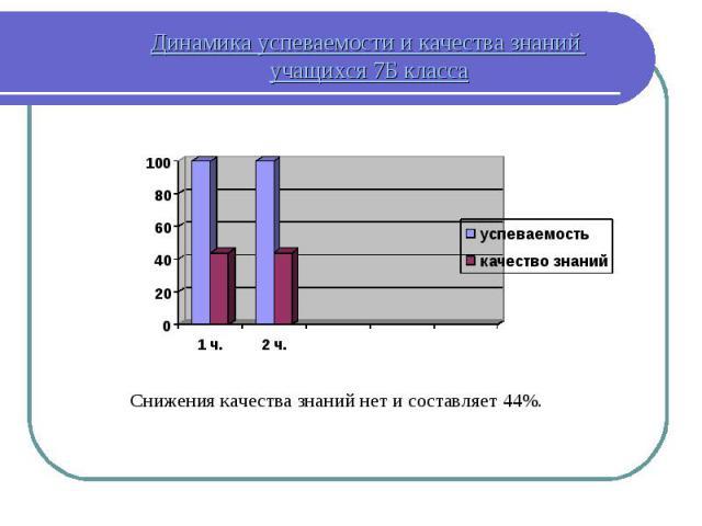 Динамика успеваемости и качества знаний учащихся 7Б класса Снижения качества знаний нет и составляет 44%.
