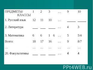 4 4 … ____ ___ ___ 20. Факультативы … … … … … … … 8/7 9 … 16 17 18 Всего: 5/4 5