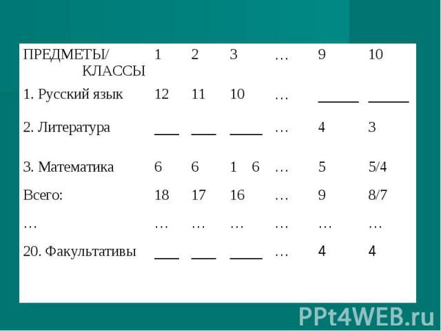 4 4 … ____ ___ ___ 20. Факультативы … … … … … … … 8/7 9 … 16 17 18 Всего: 5/4 5 … 1 6 6 6 3. Математика 3 4 … ____ ___ ___ 2. Литература _____ _____ … 10 11 12 1. Русский язык 10 9 … 3 2 1 ПРЕДМЕТЫ/ КЛАССЫ