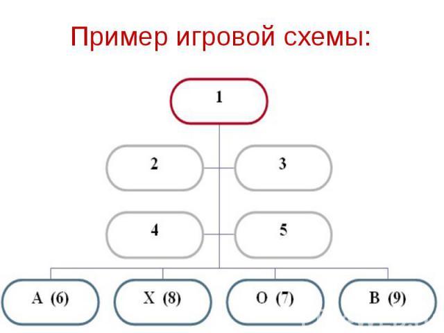 Пример игровой схемы:
