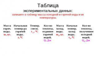 Таблица экспериментальных данных: запишите в таблицу массы холодной и горячей во