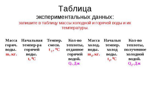 Таблица экспериментальных данных: запишите в таблицу массы холодной и горячей воды и их температуры. Масса горяч. воды. m, кг. Начальная темпер-ра горячей воды. t, 0С Темпер. смеси. t 2 , 0С Кол-во теплоты, отданное горячей водой. Q, Дж Масса холод.…