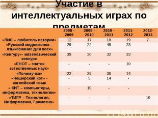Участие в интеллектуальных играх по предметам 2008 - 2009 2009 - 2010 2010 - 201