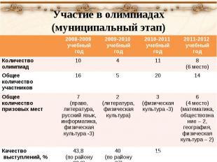 Участие в олимпиадах (муниципальный этап) 2008-2009 учебный год 2009-2010 учебны