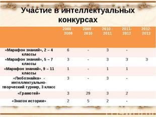 Участие в интеллектуальных конкурсах 2008 - 2009 2009 - 2010 2010 - 2011 2011- 2