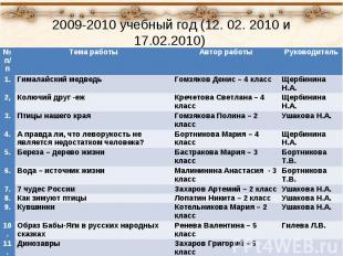 2009-2010 учебный год (12. 02. 2010 и 17.02.2010) № п/п Тема работы Автор работы