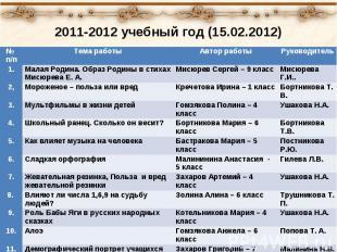 2011-2012 учебный год (15.02.2012) № п/п Тема работы Автор работы Руководитель 1