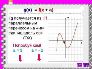 g(x) = f(x + a) Гg получается из Гf параллельным переносом на «-a» единиц вдоль