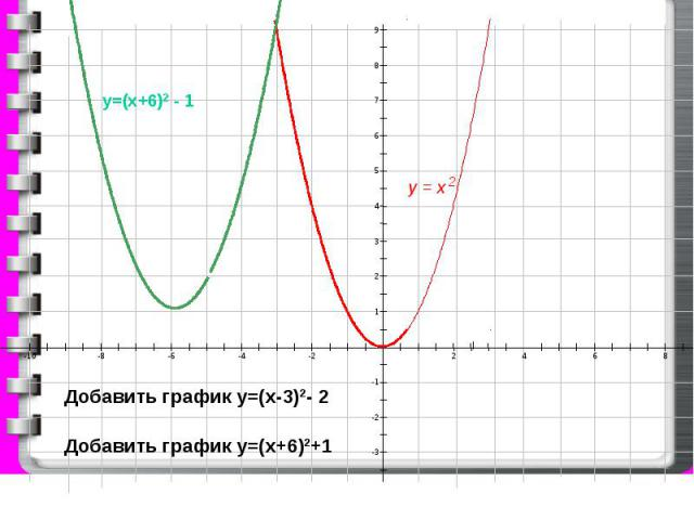 9 8 7 6 5 4 3 2 1 -1 -2 -3 -10 -8 -6 -4 -2 2 4 6 8 у = х 2 Добавить график у=(х-3)2- 2 Добавить график у=(х+6)2+1 у=(х+6)2 - 1